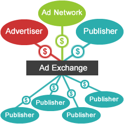 Ad exchange RTB