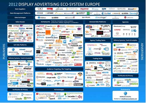 Carte de l'eco-système publicitaire Display en Europe : mise à jour mi-2012