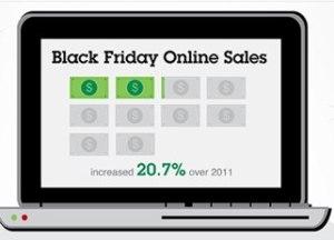 Black Friday : comment le marché américain du Real-Time Bidding a fait face à Thanksgiving ?
