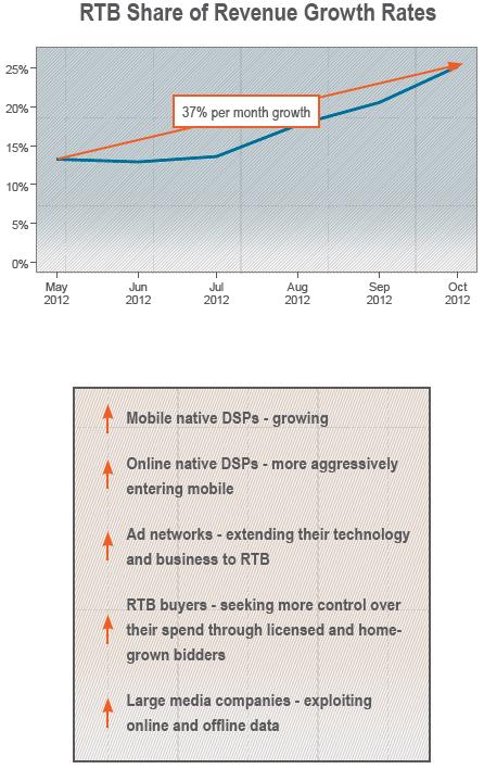 Le RTB sur mobile explose en Q2 & Q3: +220% d'impressions et +44% pour le CPM