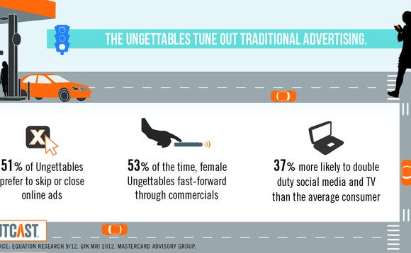ungettables-infographic-2-580x358