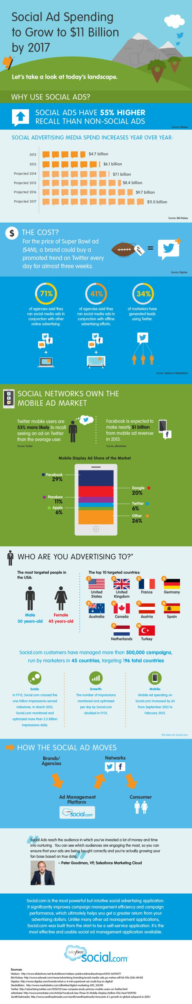 Infographie sur les social ads : Twitter + Facebook = 11 Mds $ de pub en 2017