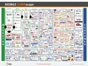 Mobile Luma Scape 2013