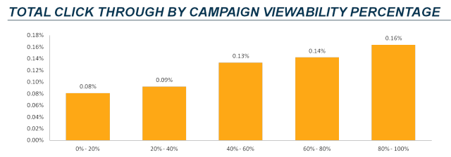 CTR-Viewability