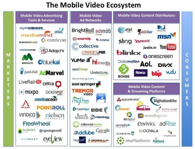Ecosysteme_Mobile_Video