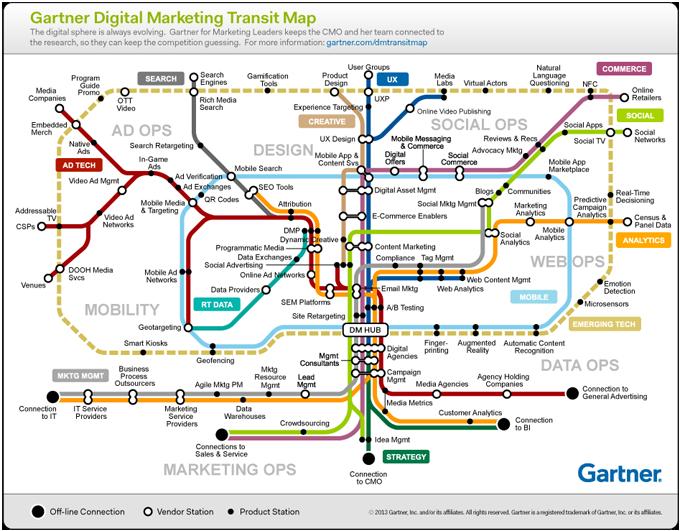Gartner_DigitalMktgMap_680