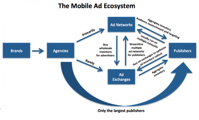 Mobile_Ad_Ecosystem_20120619