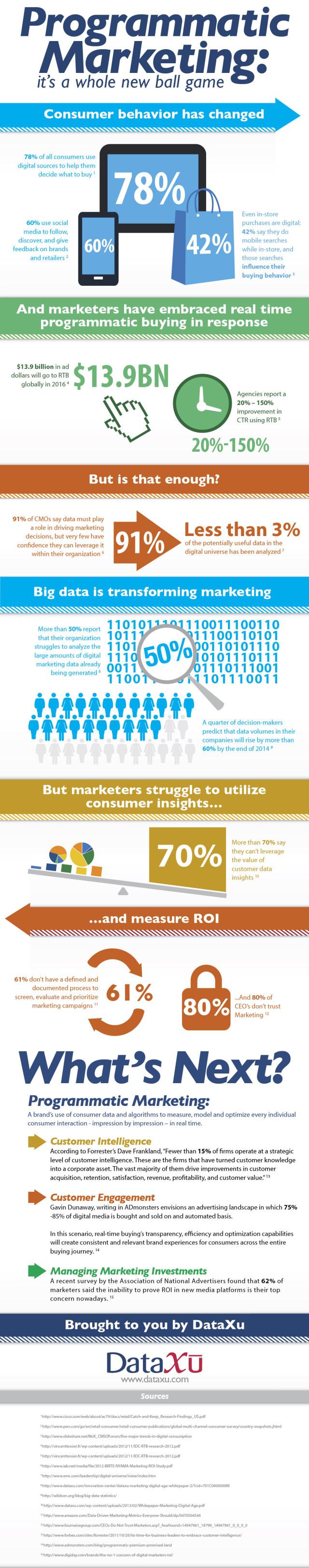 Découvrez notre infographie du vendredi sur le marketing programmatique