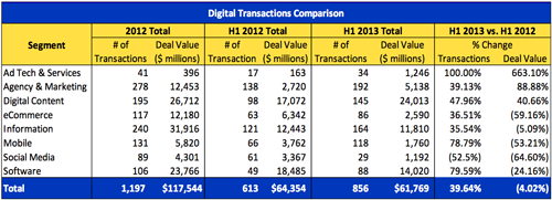 Digital Transaction