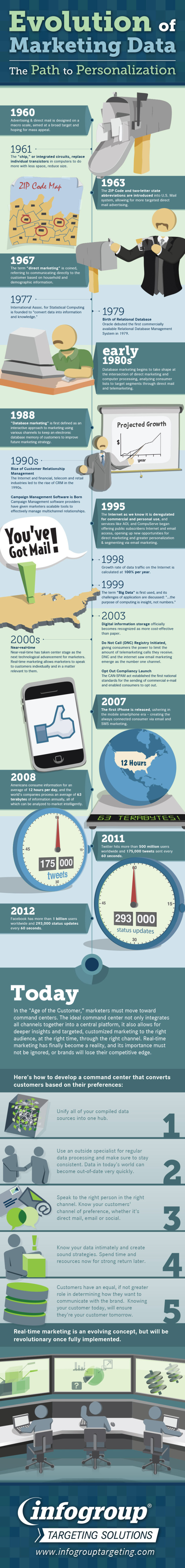 ITS evolution of marketing infographic