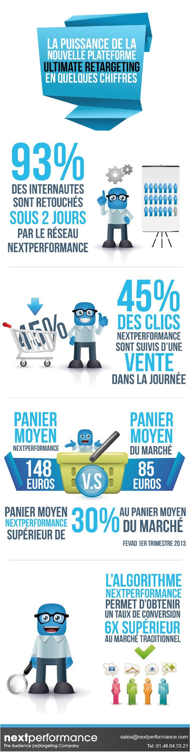 Infographie : 4 chiffres sur les performances des campagnes retargeting de Nextperformance