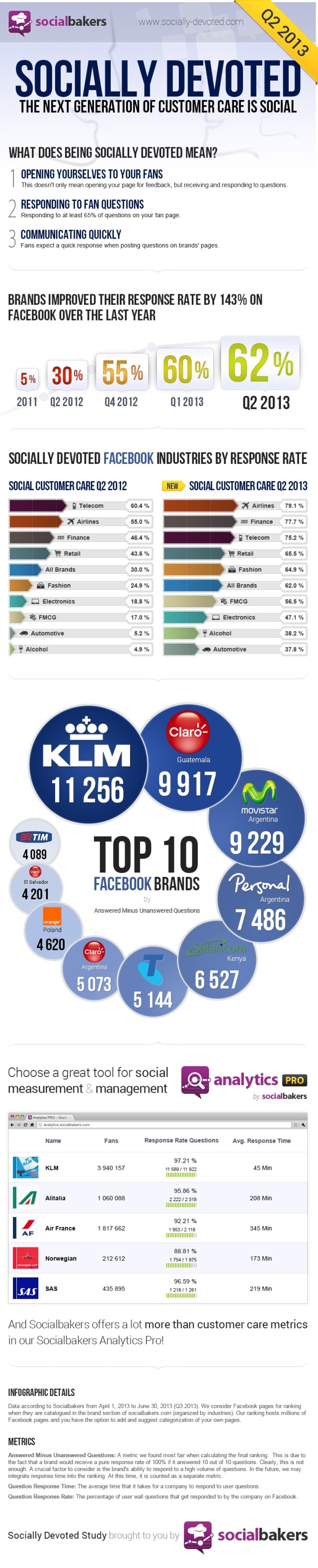 SocialbakersSociallyDevoted2Q13Infographic