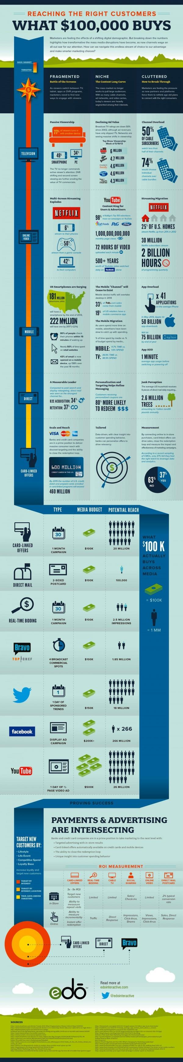 digital-marketing-media-reaching-the-right-customers-what-100k-buys_51e86948609c9-e1374255949645