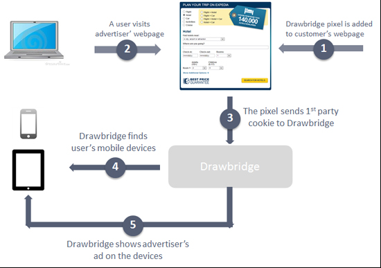 methodology-retargeting-expedia-drawbridge