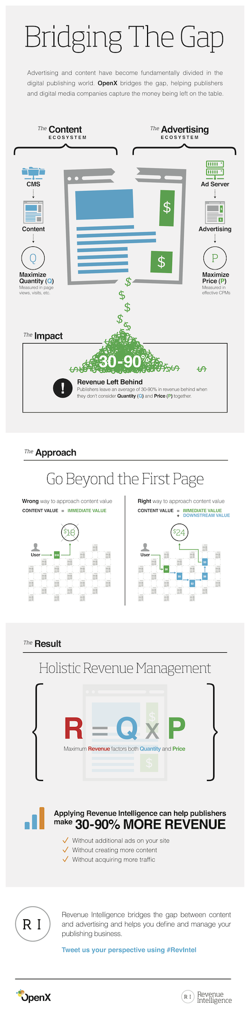 revenue intelligence_bridging the gap_infographic