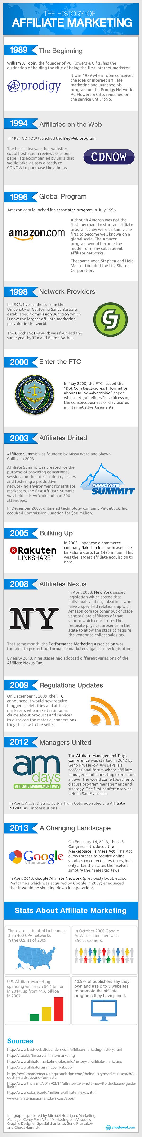 shoeboxed_affiliate_marketing_infographic