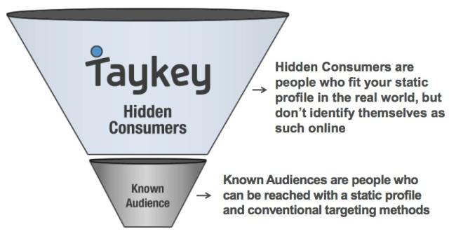 taykey-chart