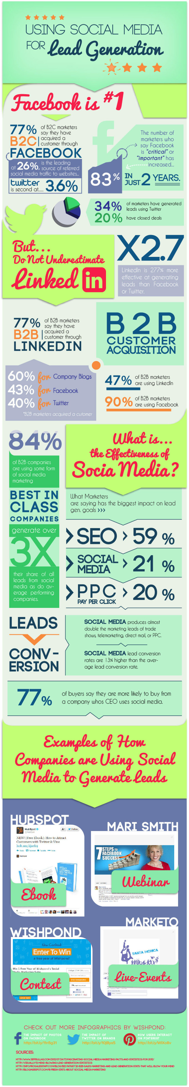 using-social-media-lead-generation