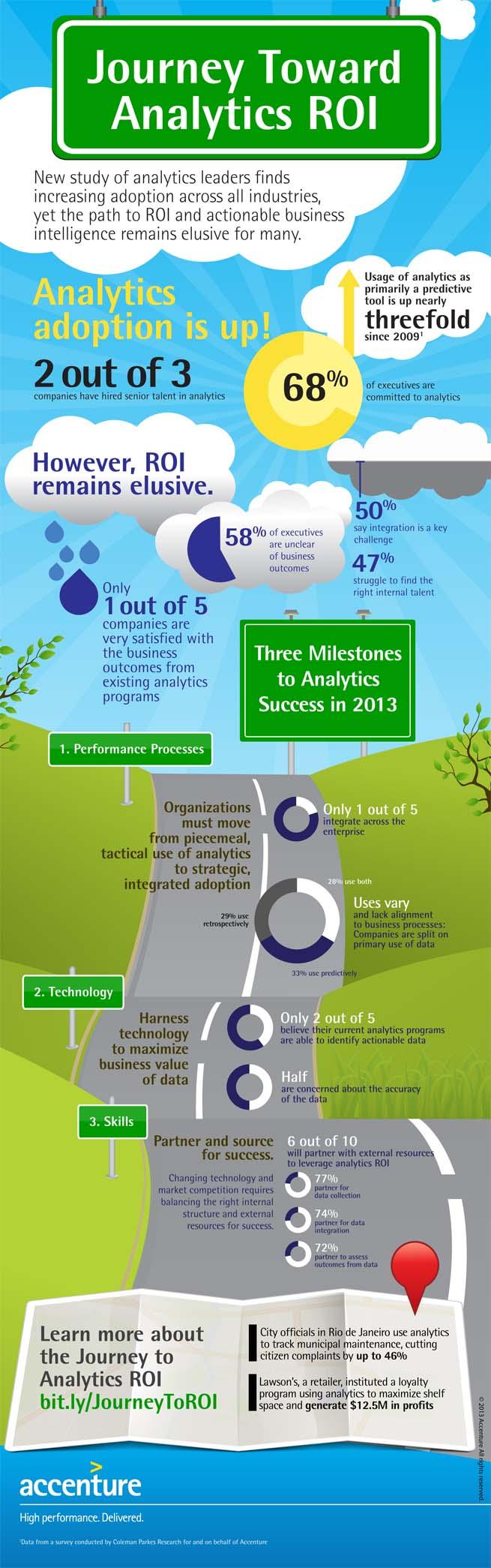 Analytics infographic_road_v33