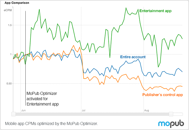 App_Comparison
