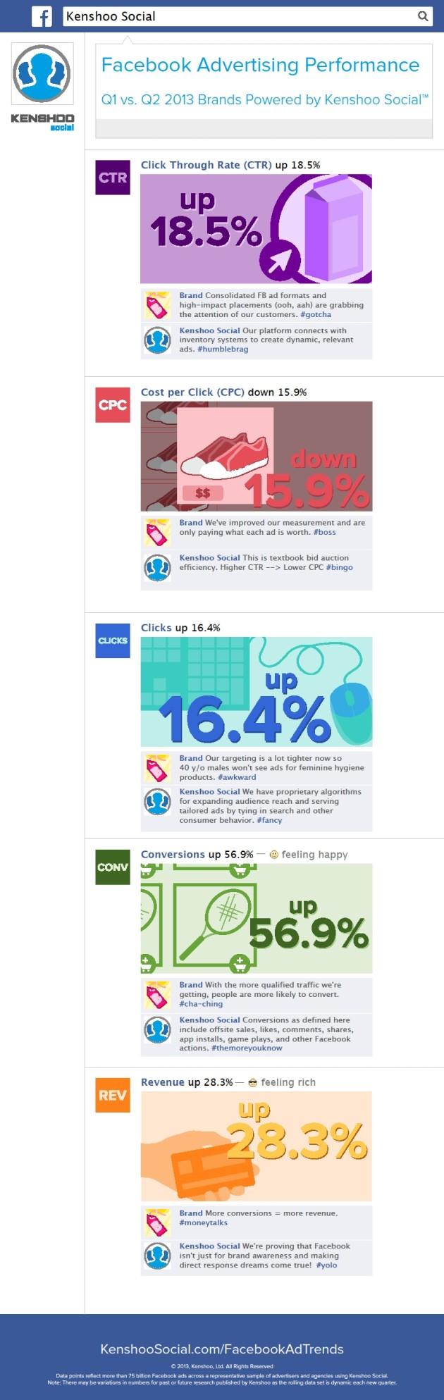 Les dernières tendances des pubs sur Facebook regroupées par Kenshoo dans une infographie