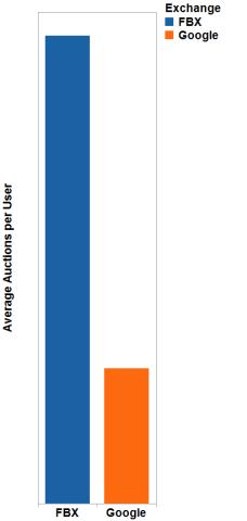 Retargeting : FBX gagne haut la main son duel contre Google [étude Triggit]