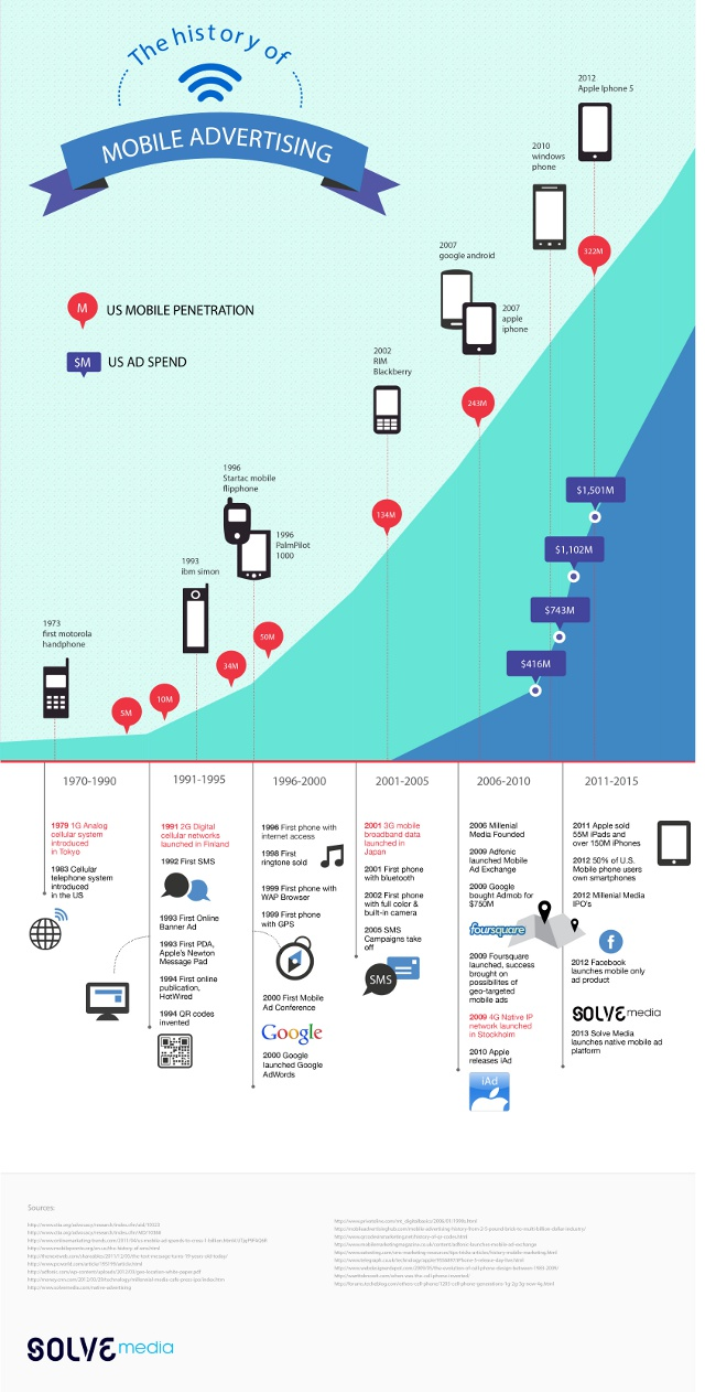 historique-de-la-publicite-mobile-infographie