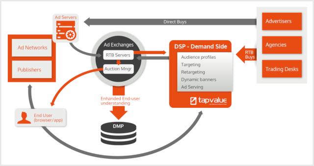 tapvalue-schema-dsp