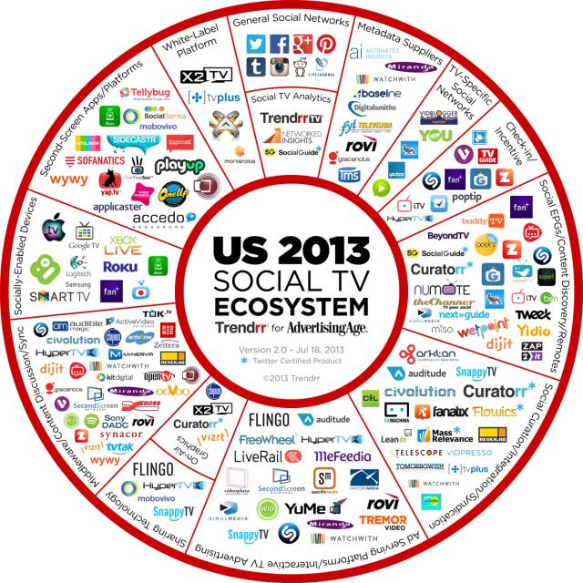 ussocialtv_ecosystem_2013_smaller