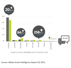 Adobe_Share of social