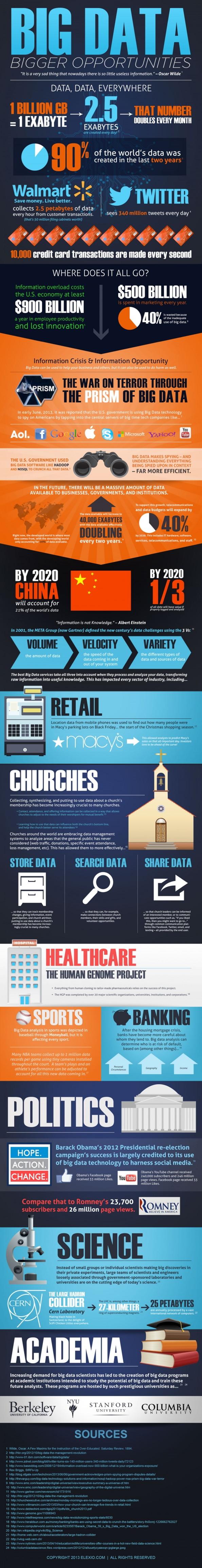 Big-Data-Infographic-Cloud