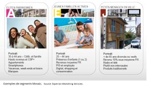 Exemples de segments Mosaic