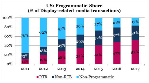 U.S.: Programmatic Share (Graphic: Business Wire)