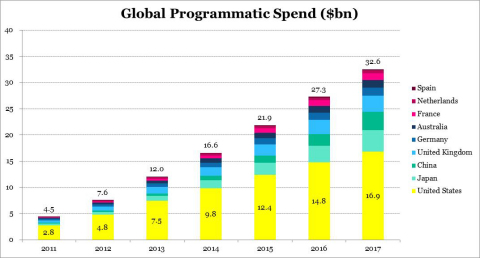 Global Programmatic Spend (Graphic: Business Wire)
