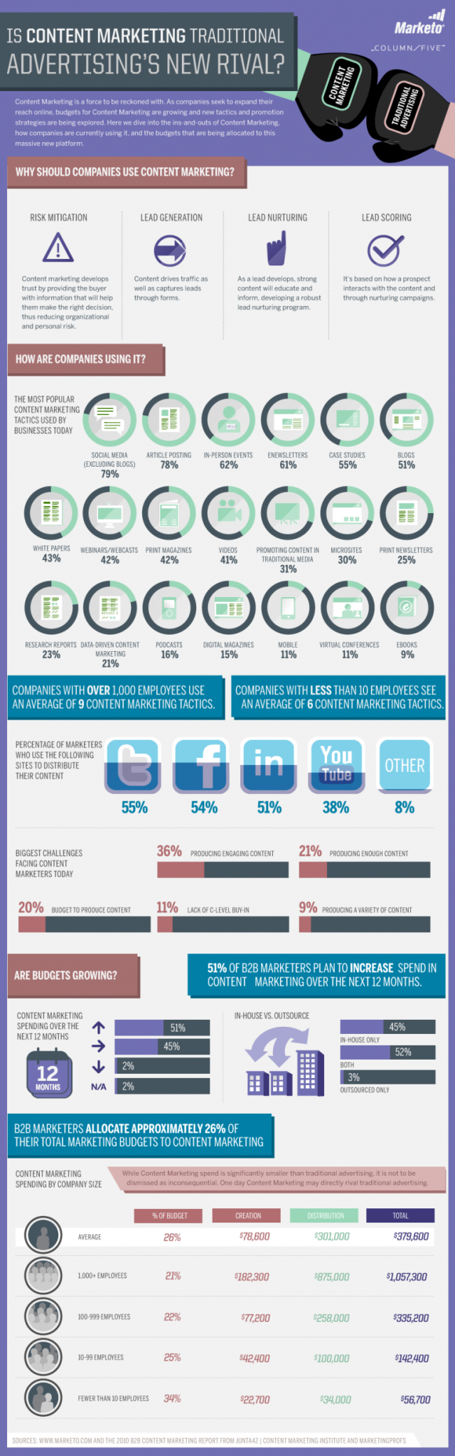 SetWidth765-Content-Marketing-Infographic-by-Marketo