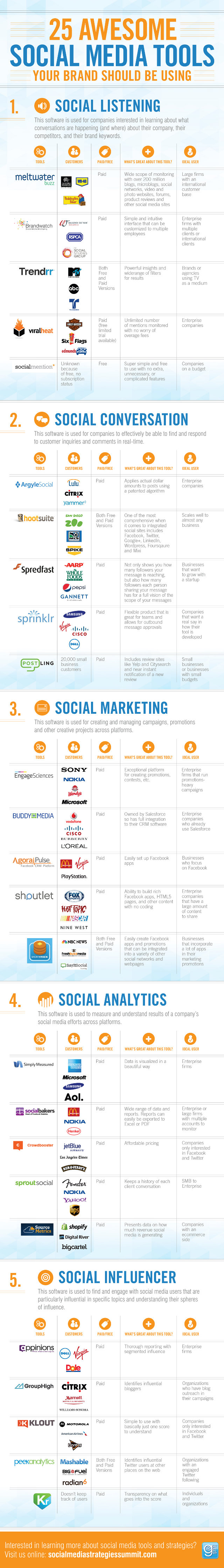Social-media-monitoring-tools-Infographic-Social-Media-Strategies-Summit