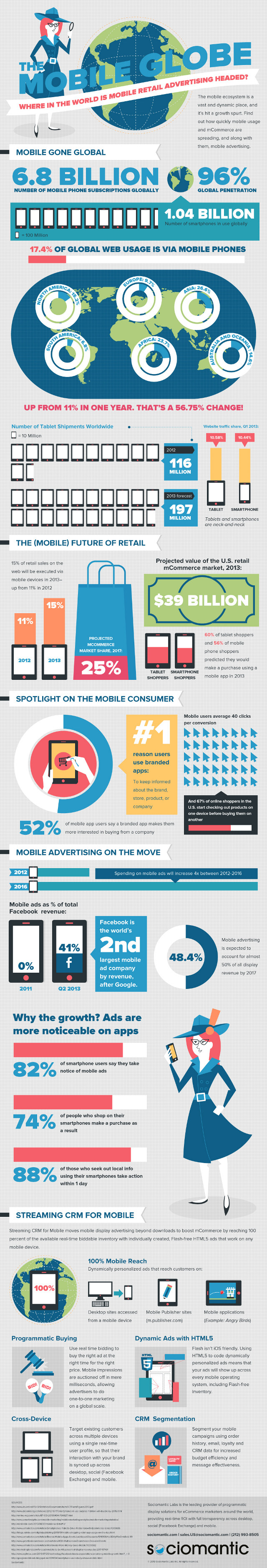Sociomantic-Mobile-Globe-Infographic