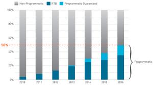 Le programmatique est le futur de la publicité sur le mobile : 50% du marché dès 2016.