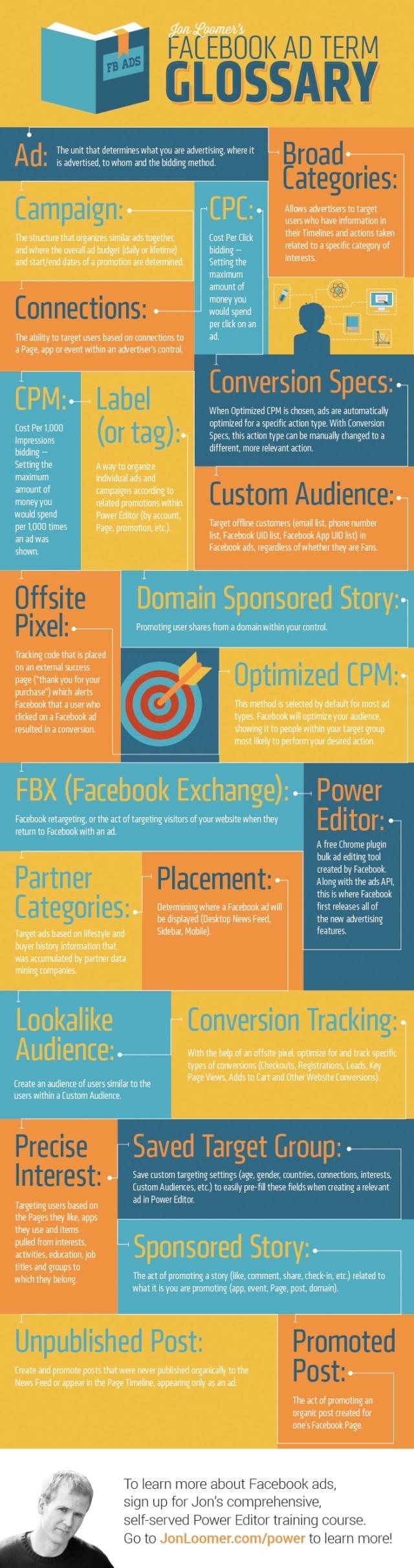 JonLoomerFacebookAdTermGlossaryInfographic