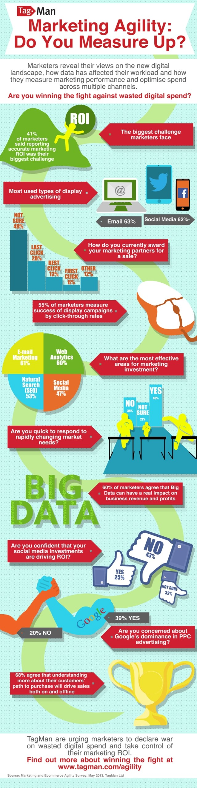 TagMan_Marketing_Agility_Study_InfographicBlog2