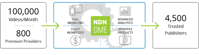 dme-explained