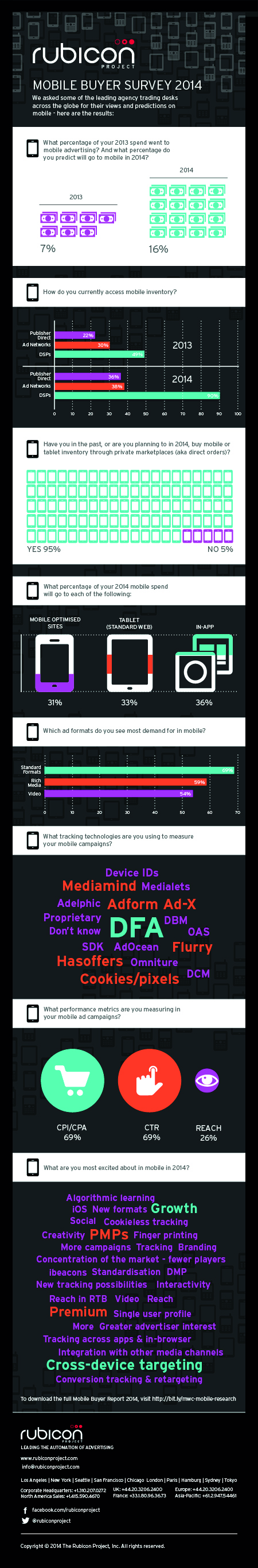 Mobile-Buyers-Survey-Infographic-2014
