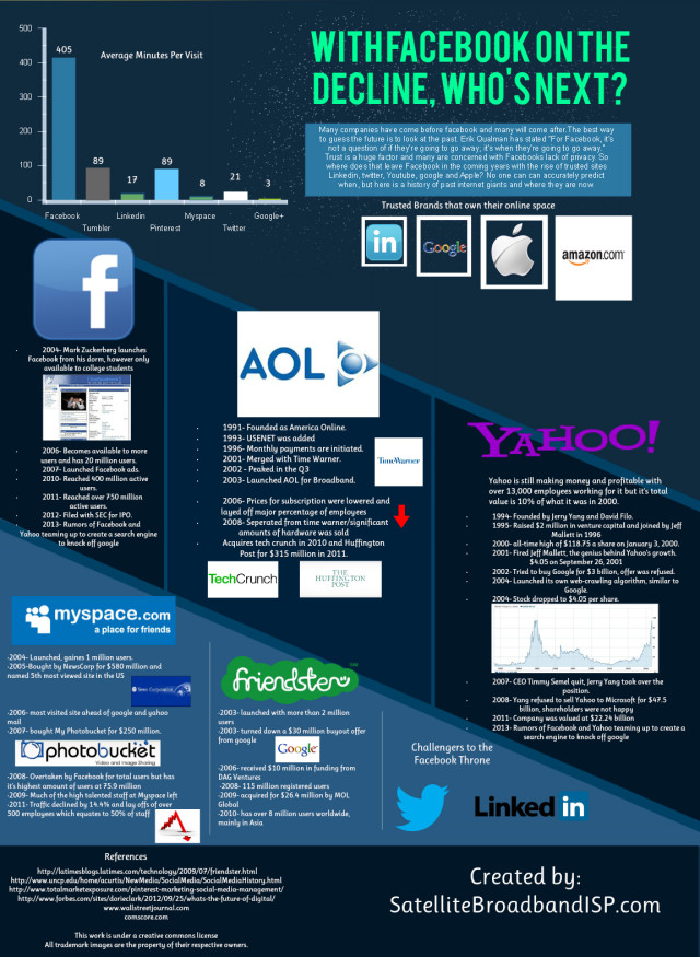 decline-of-facebook-usage-infographic