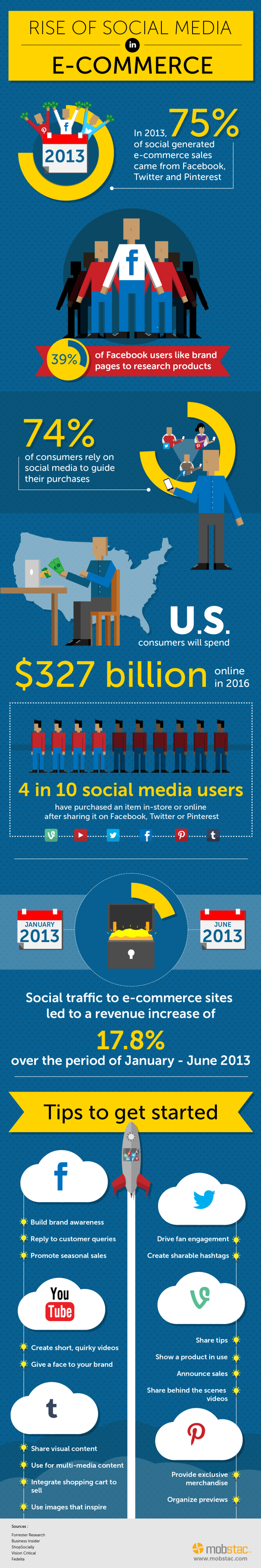 rise-of-social-media-in-ecommerce-mobstac-infographic