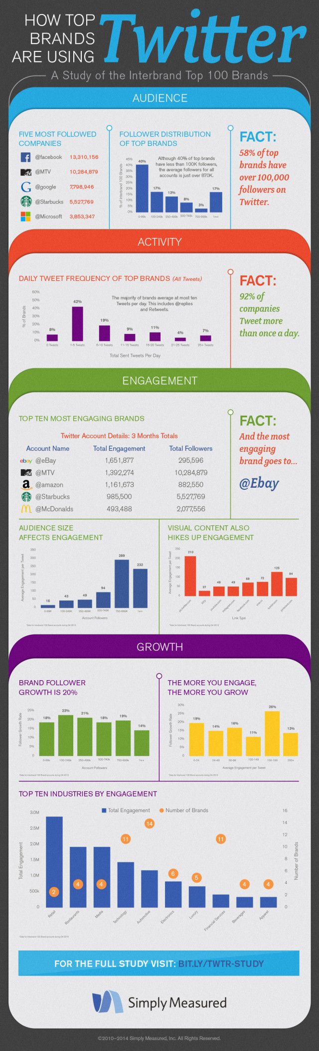 1396033439-these-most-engaging-brands-twitter-infographic