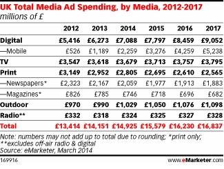 Emarketer_UK_Share