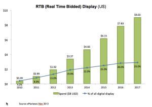 RTB-display-emarketer-2010-2017