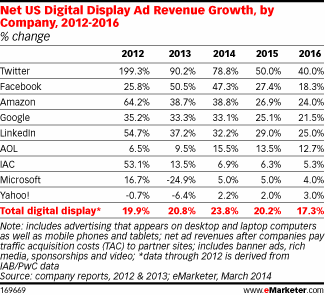 emarketer Growth