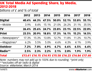emarketer_mobile_UK