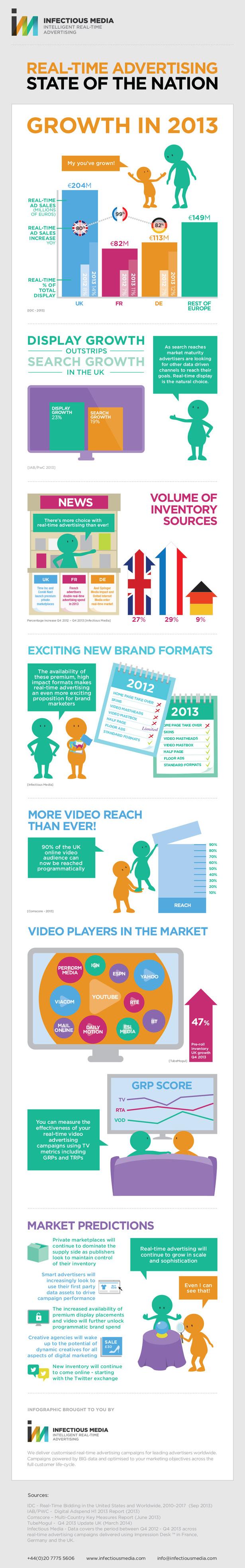 rtb_infographic-blog-full